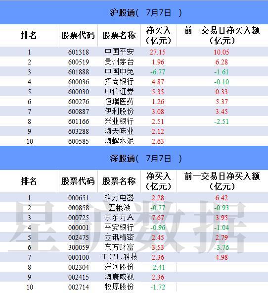 北上资金净流入98.44亿,中国平安净买入27.15亿
