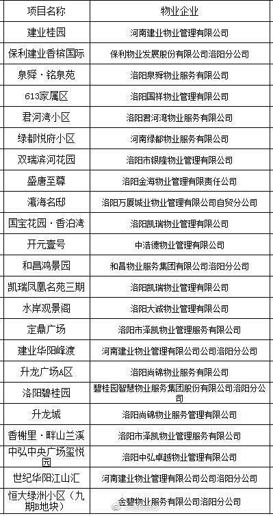 洛阳首批23家智慧物业管理小区名单出炉……