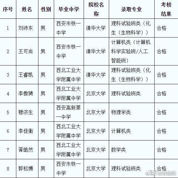 羡慕了!陕西八名学子已拿到清华北大保送名额