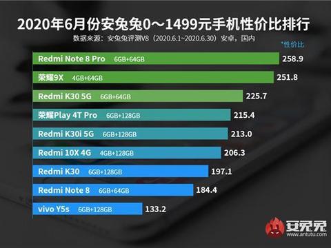 6月安卓性价比榜单小米系包揽各价位段榜首成最大赢家 友商怎么看
