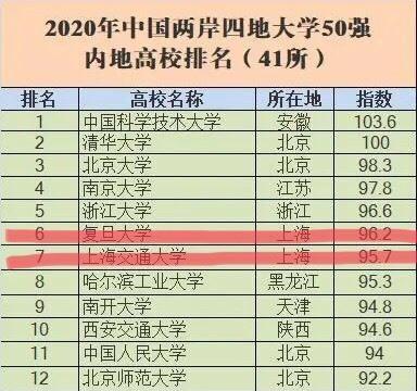 重磅!又一高校排名:上海三所大学进入前二十,你知道是哪几所