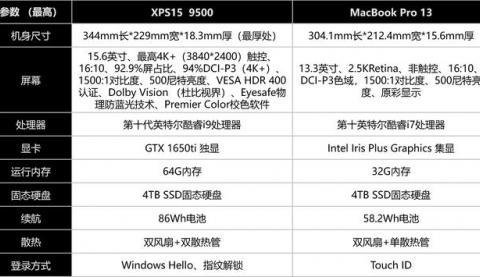 戴尔XPS15 9500对比MacBook Pro13!哪款更胜一筹?