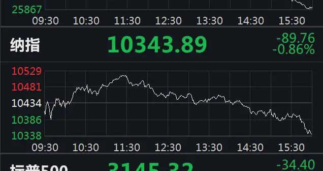 道指收跌1.51%失守26000点 中概股蔚来汽车再涨15%