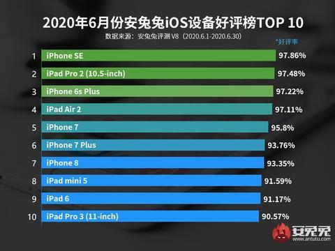 最新iOS设备好评榜出炉!4年前发布的iPhone SE拿下冠军