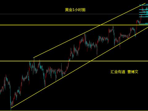 汇金有道-曹博文:黄金会否回踩1790?