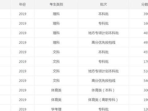 2020广东考生67.4万,本科录取28.9 万,预估本科录取线有所下落