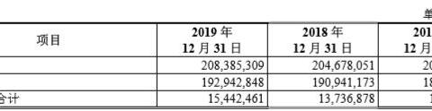 【奔腾记】重庆三峡银行冲刺A股 募资用于补充核心一级资本