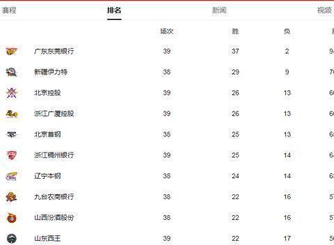 4分钟轰12-0让上海乱方寸!赵睿被吹技犯 杜锋抱怨:撅屁股不行?