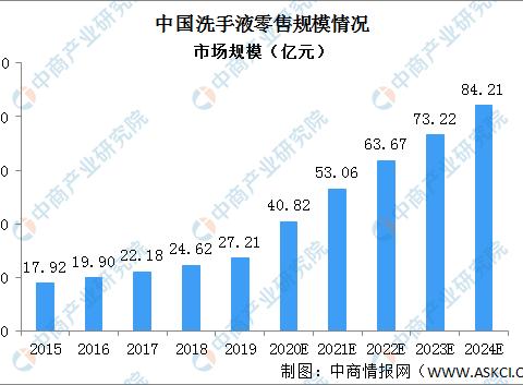 2024年中国个人清洁护理产品市场规模将达95亿