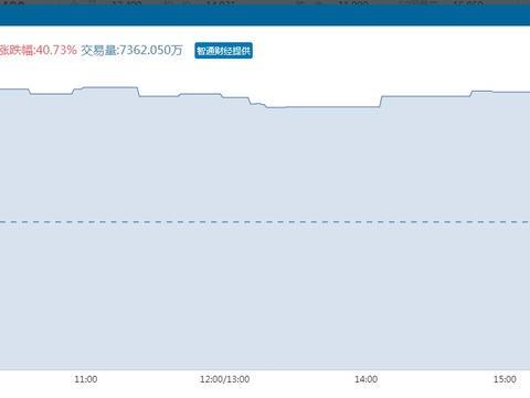 首日大涨53.27%,成交量7362万,永泰生物-B的长期价值仍未释放
