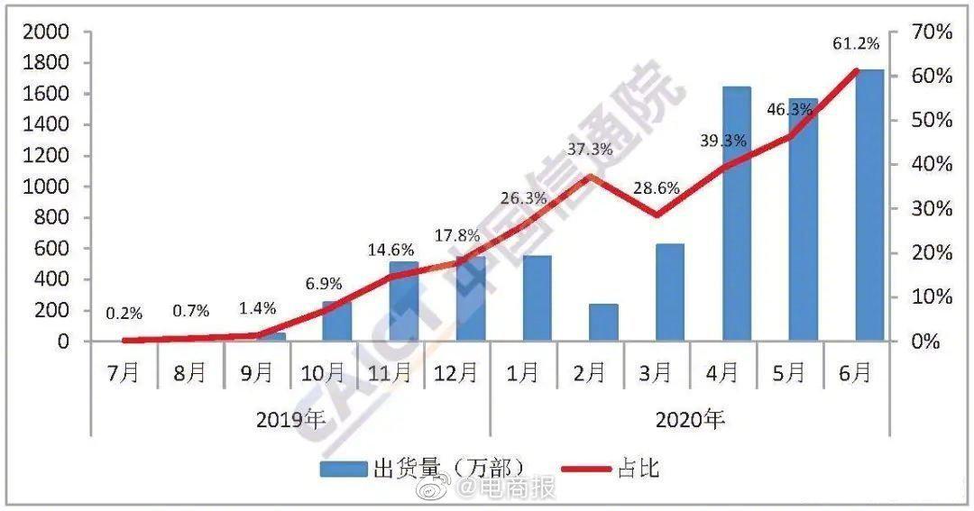 6月国内手机出货量2863万部,5G手机出货量占超六成