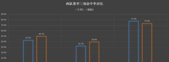复盘:王哲林21+14,福建队火力全开,41分大胜天津