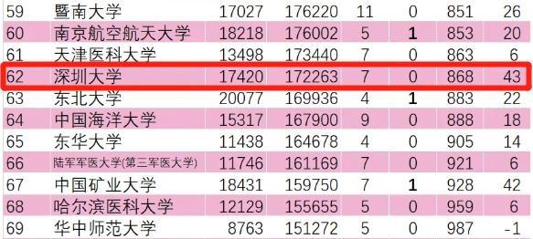 深圳大学在ESI大学排行榜全球排名提升43名,全国进步最快