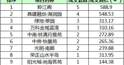 7月9日镇江商品房成交142套 市区成交40套