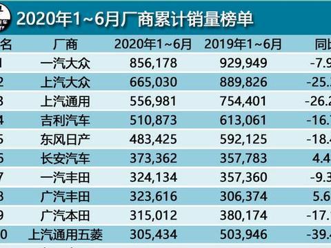 车企半年销量榜单前十名揭榜,一汽大众第一,广汽本田第九