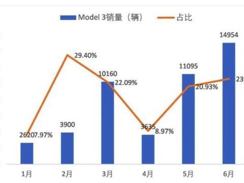 中国刮起了特斯拉风,六月飙到23%,比亚迪的刀片电池也不够用