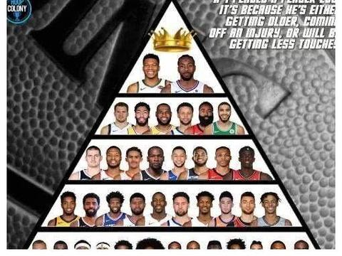 美媒预测下赛季球员金字塔:詹姆斯退居二线,杜兰特竟降到第三档