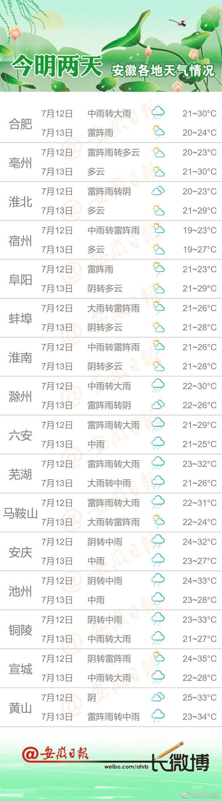 今明两日天气早知道