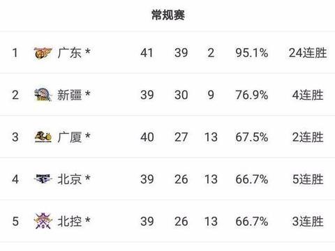北控,广厦,北京,浙江和辽宁,谁有希望排在联赛第3位?