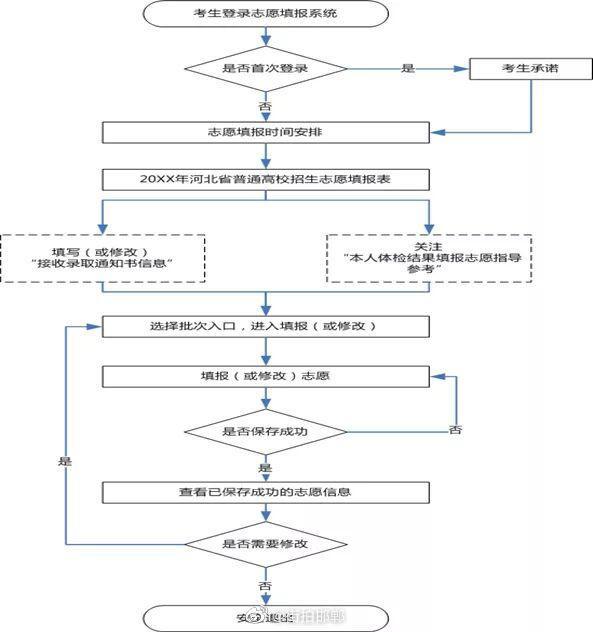 河北省高考志愿如何填报