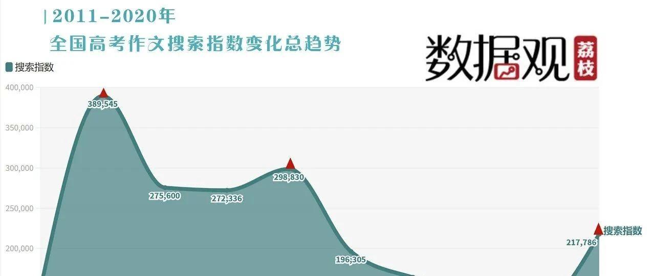 全国卷家国情怀,江苏卷诗意浪漫,十年高考作文命题大数据说明哪些规律?