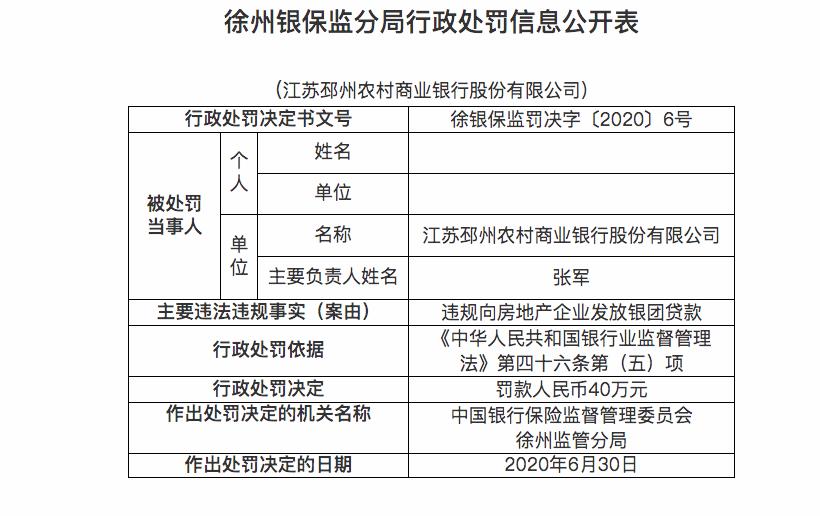 江苏邳州农村商业银行违法遭罚40万元,违规向房企发放银团贷款