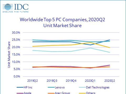 全球PC市场Q2大幅增长 惠普超越联想重回第一