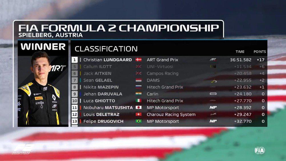 F2施蒂利亚站第二回合官方集锦:伦德嘉德夺冠
