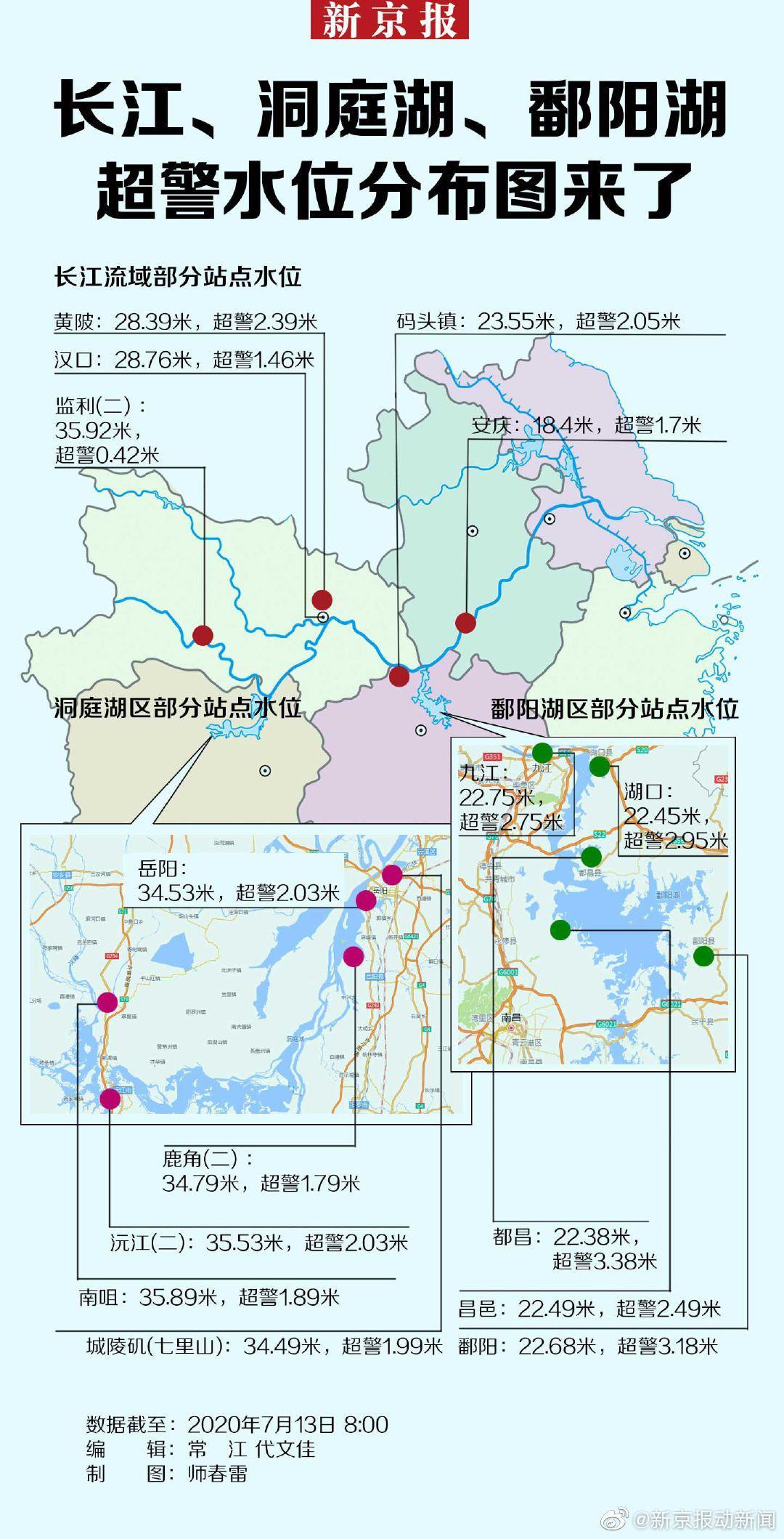 长江、洞庭湖、鄱阳湖超警水位分布图来了