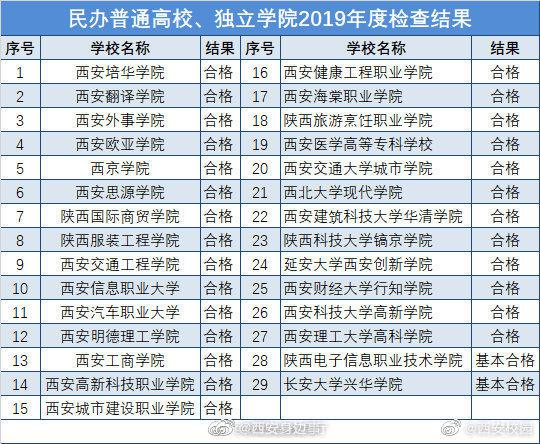 陕西民办普通高校、独立学院2019年度检查结果
