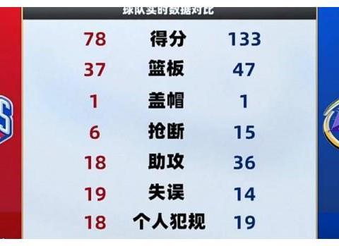9人上双,韩德君都开始投进三分,辽宁队靠什么恢复状态?
