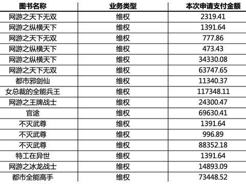 涉及11本书 9名网络作家获得50万元维权赔偿!