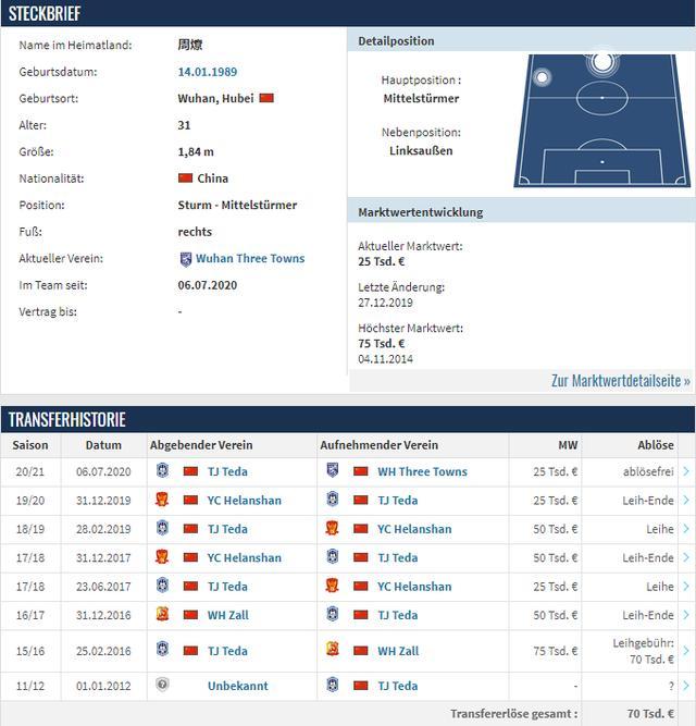 德转宣!天津泰达31岁前锋正式离队,12年中超生涯仅1个进球