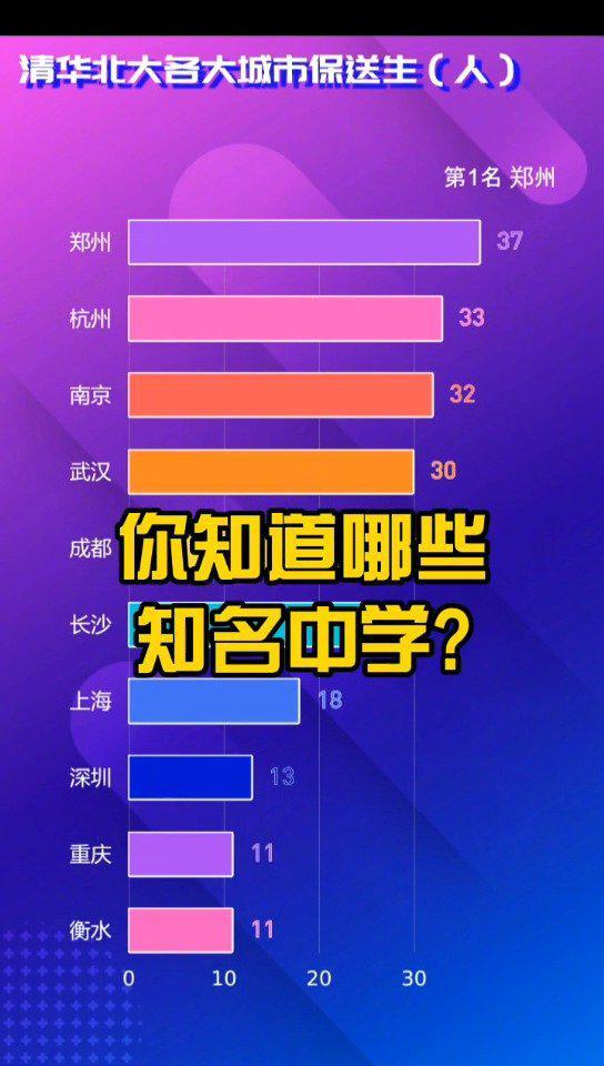 全国各大城市清华大学北京大学保送生排行榜
