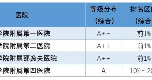 """浙大医学院附属医院""""国考""""展佳绩"""