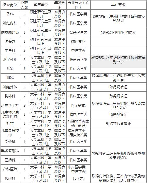 重庆南川区人民医院29人招聘,岗位多!