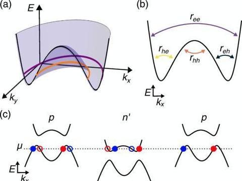 物理学家:固态系统中电子光学的新机制