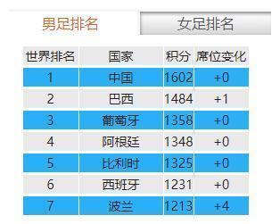 活久见!中国男足世界第一,官方盖章认定!这一刻真的等到了吗?
