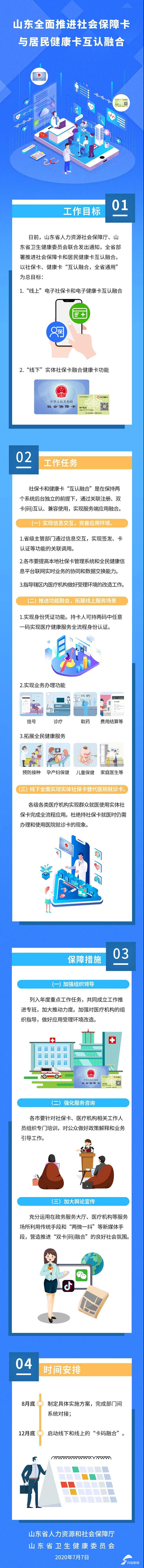 山东省全面推进社会保障卡与居民健康卡融合