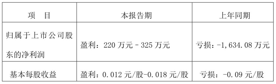杏悦:全酒企2020年上半年业杏悦绩图片