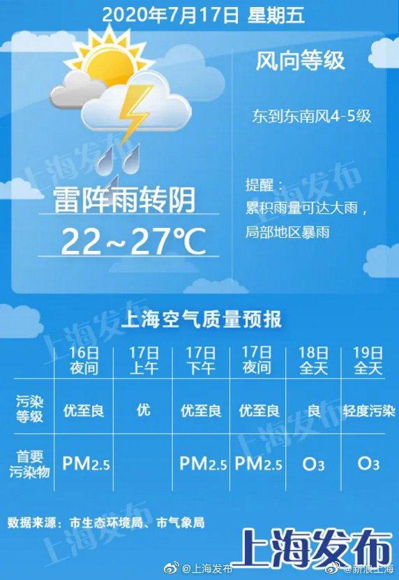 上海今日入伏,今夜明天局部大到暴雨!周末最高可达36度