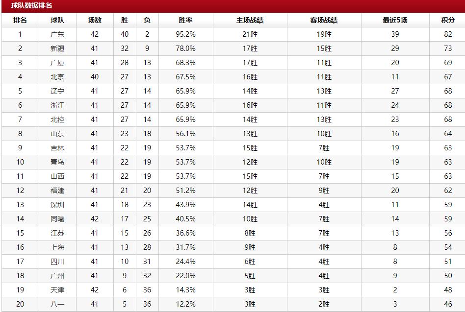 CBA最新排名:新疆坐稳第2,北控狂跌第7,3队战绩相同冲第4