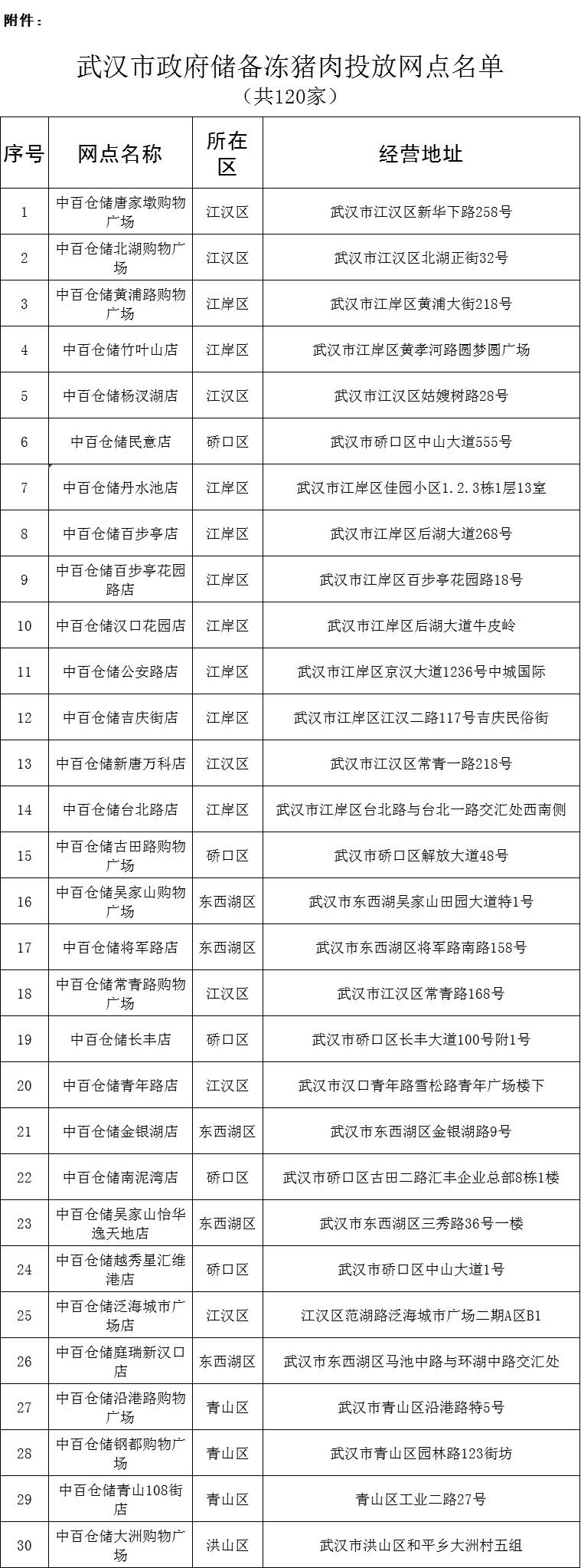 武汉再投政府储备冻猪肉  零利润平价销售