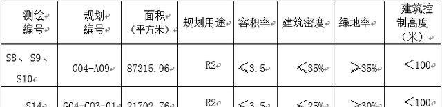 奥园联手德盛摘得长沙雨花区两安用地!限价10800元/平!