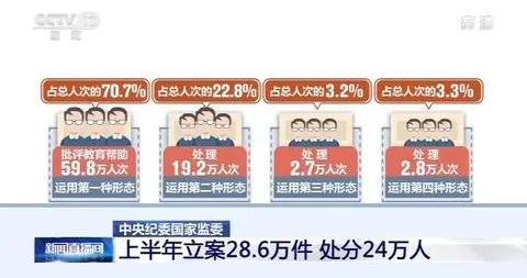 中央纪委国家监委通报上半年反腐数据:上半年立案28.6万件 处分24万