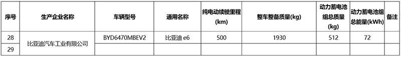 """""""刀片电池""""/续航500公里 全新"""