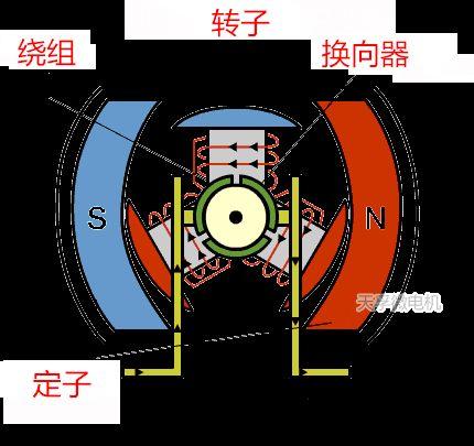 知识分享:什么是电机的矢量控制