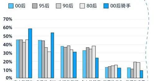 饿了么发布00后蓝骑士报告:重庆籍贯蓝骑士数量最多