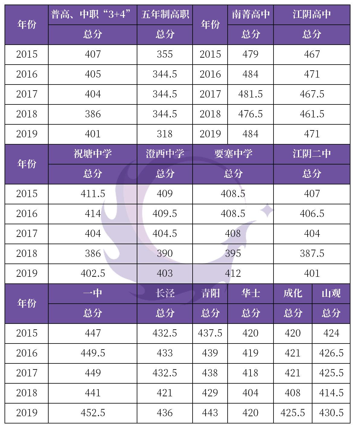 2020江阴市中考分数段出炉常熟多所初中分班考试时间定了!