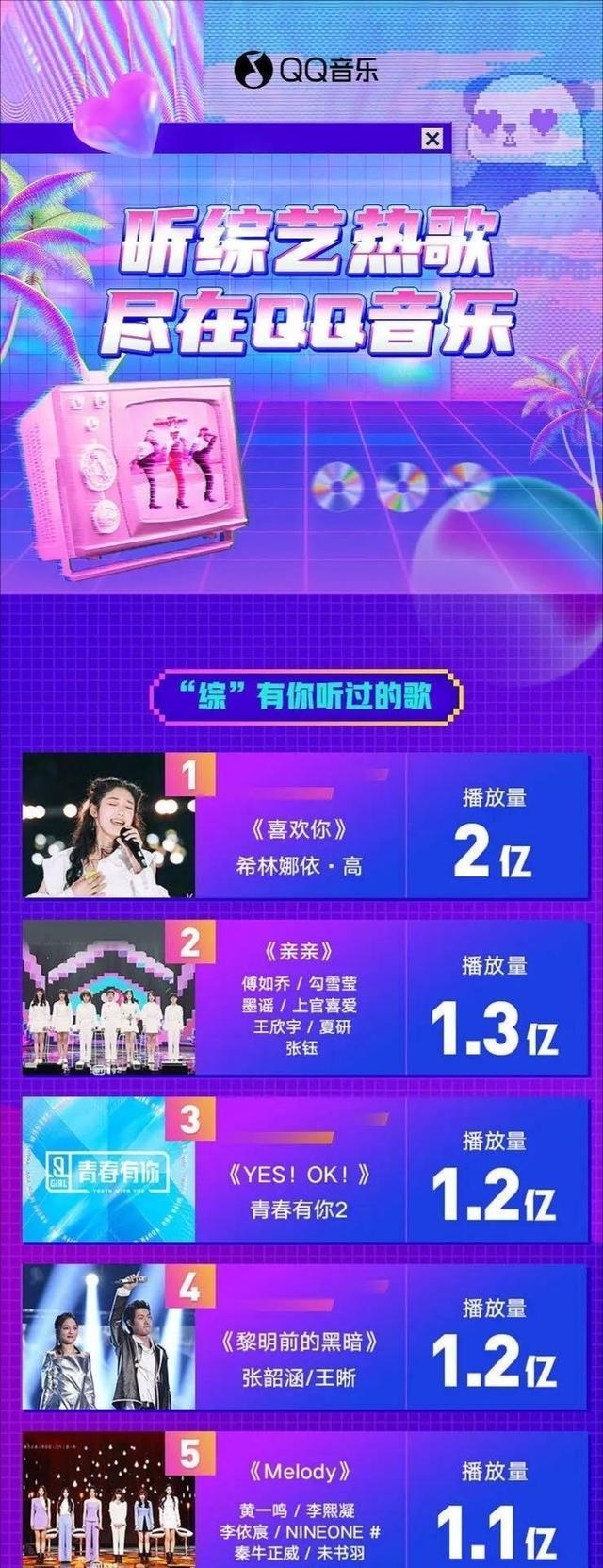 上半年综艺歌曲榜:冠军是黑马,华晨宇第七,肖战第八,周深第十